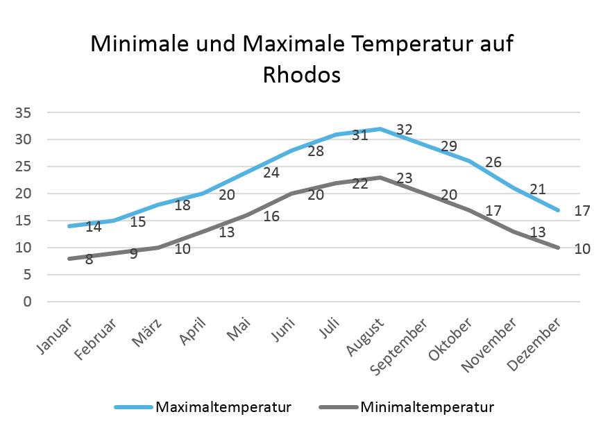 Rhodos Klima: Minimale und Maximale Temperaturen